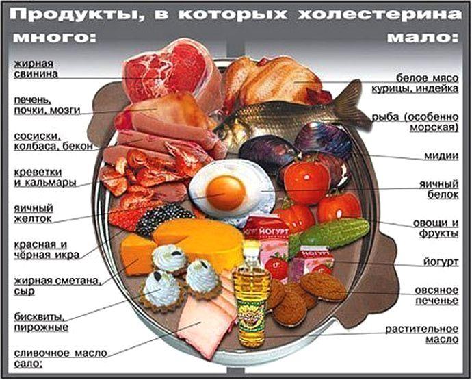 высокий холестерин причины как снизить